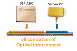 siliconization of optical intercconect